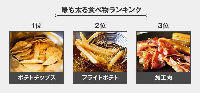 最も太る食べ物ランキング 1位ポテトチップス 2位フライドポテト 3位加工肉